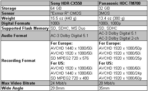 Compare CX550 TM700 Specs
