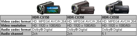 sony handycam join clips