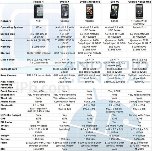 htc evo camera vs iphone 4